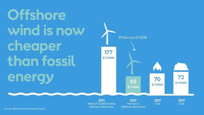 <p><b>KUTTER KOSTNADER:</b> Dong Energy viser til Bloomberg New Energy Finance og sier at noen av de ferskeste budene på å levere havvindkraft i Europa har en lavere kostnad enn kull- og gasskraft.</p>