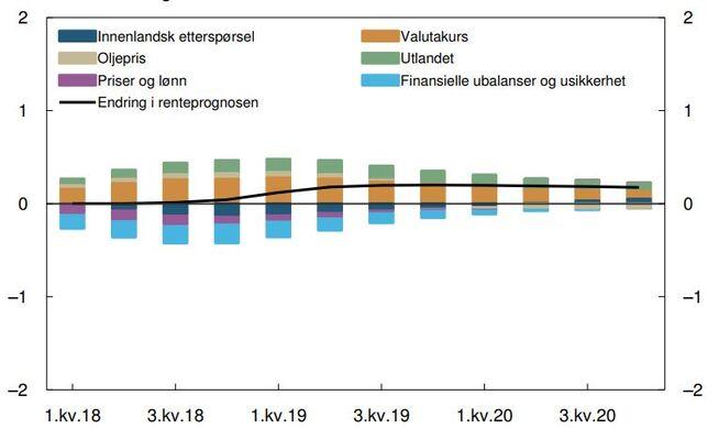 <p><b>PÅVIRKER RENTEN:</b>Mens en svak krone drar rentebanen høyere, bidrar risikoen for finansiell ustabilitet, for eksempel et kraftig fall boligmarkedet, til å holde Norges Banks styringsrente i ro frem til slutten av neste år.</p>