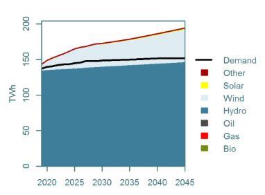 <p><b>MER KRAFT:</b> Slik ser Thema Consulting for seg norsk kraftproduksjon og forbruk frem til 2045. Mens forbruket stabiliserer seg, vil vindkraften bidra til et solid kraftoverskudd.</p>