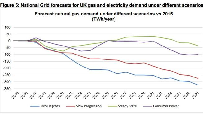 <p><b>FREMTIDIG GASSETTERSPØRSEL:</b>Gassetterspørselen i Storbritannia vil trolig gå ned de neste tiårene. Det viser systemoperatøren National Grids anslag på utviklingen i gassetterspørselen frem til 2035, i ulike scenarioer. Etterspørselen vil særlig gå ned hvis klimamålene nås.</p>