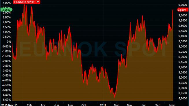 <p><b>SVEKKET:</b> Grafen viser kronekursen mot euro de to siste årene.</p>
