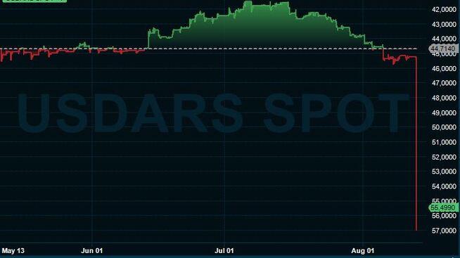 <p><b>STUP:</b>Argentinske peso svekkes voldsomt mot dollar mandag ettermiddag.</p>