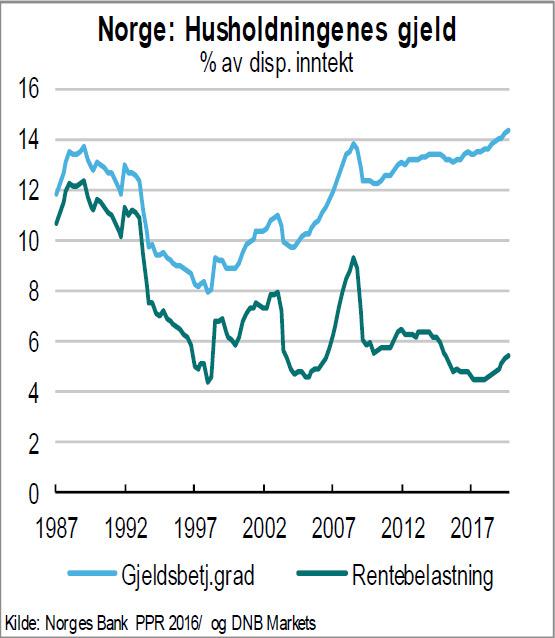 <p><b>STORE AVDRAG:</b>Boliglånskostnadenes andel av folks inntekt er like høy i dag som før finanskrisen i 2008 og bankkrisen i 1987 (blå linje). Samtidig er rentebelastningen på inntektene svært lav (grønn linje).</p>