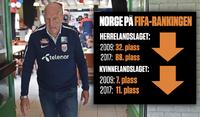 Norge har stupt på FIFA-rankingene etter at Semb ble toppfotballsjef
