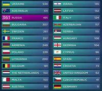 Eurovision Song Contest: Ukraina vant på målstreken